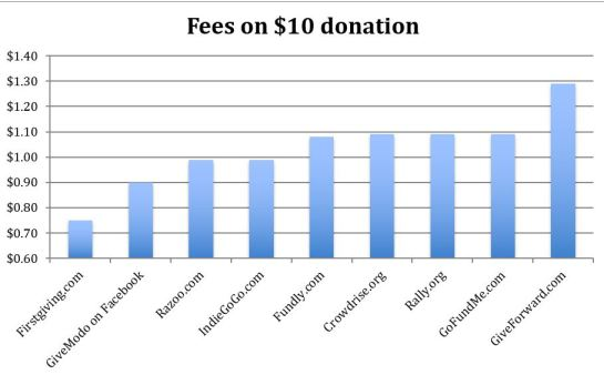 Fees on $10 donation